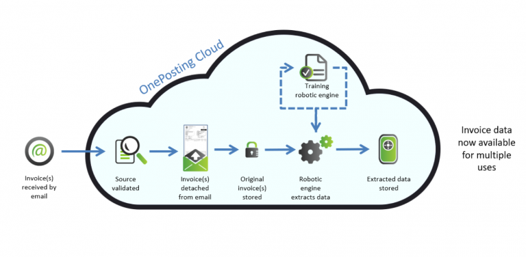 invoice digitization